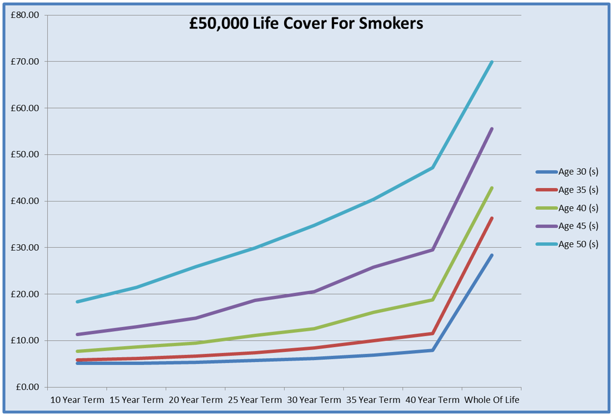 Chart For Best Over 50 Life Cover